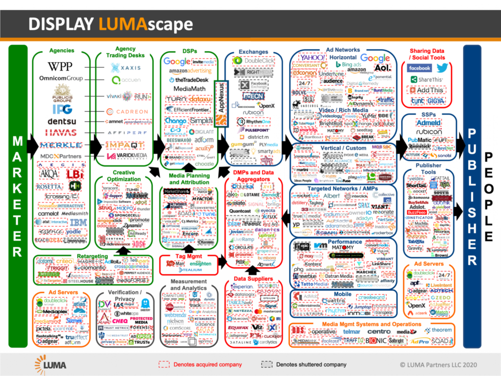 What is the LUMAscape List of Online Advertising Companies?