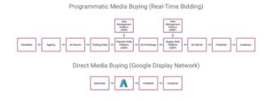 Display Network vs. Programmatic Advertising