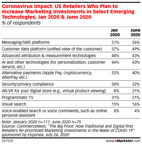 This Week in Online Advertising Data (August 28st, 2020): Google & FB's share of ad market on the way down