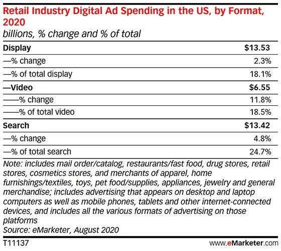 This Week in Online Advertising Data (September 11th, 2020)