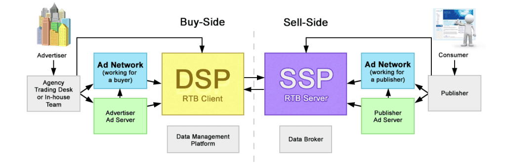 Is the Display Ad world too complex? (AKA, DSP, SSP, What?!)