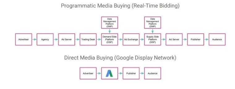 Display Network advertising and Programmatic advertising